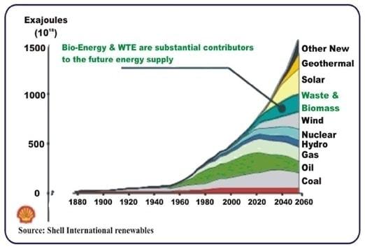 Future Energy Supply