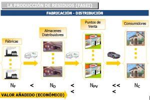 Producción de residuos