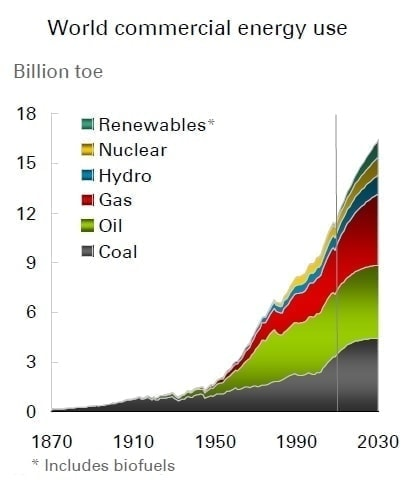 World energy use - demand for fossil fuels showing no signs of abating