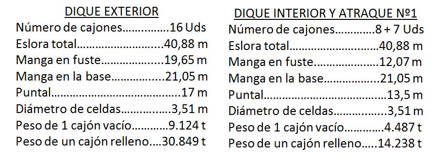 Datos Puerto exterior Ciutadella Menorca