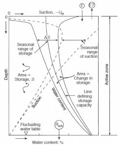 Prediccion-de-los-movimientos-de-tierra-de-temporada-y-sus-efectos-sobre-la-capacidad-de-servicio-de-los-pavimentos-249x300