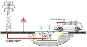 sistema-E-BUMP-energias-renovables-autopistas-3