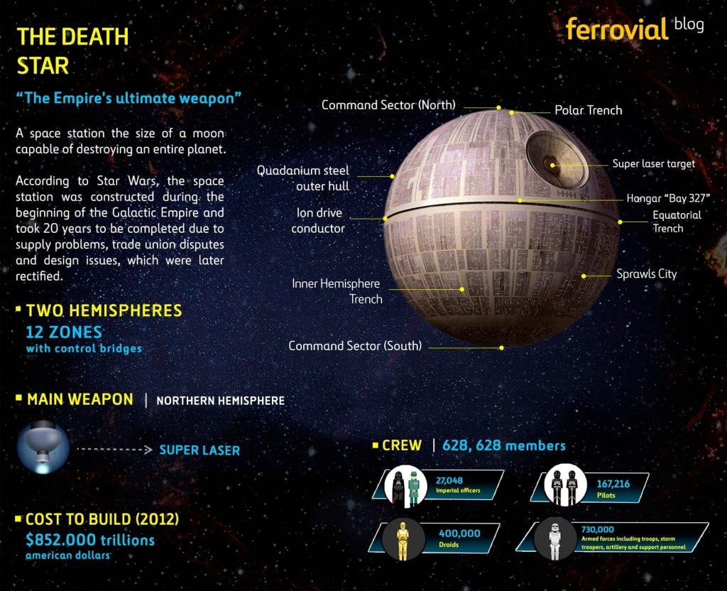 Infographic-Star-Wars-film-Death-Star