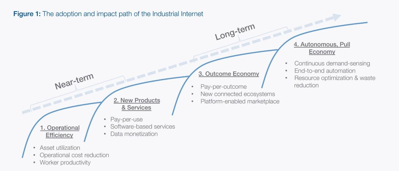 Industrial the Internet of Things