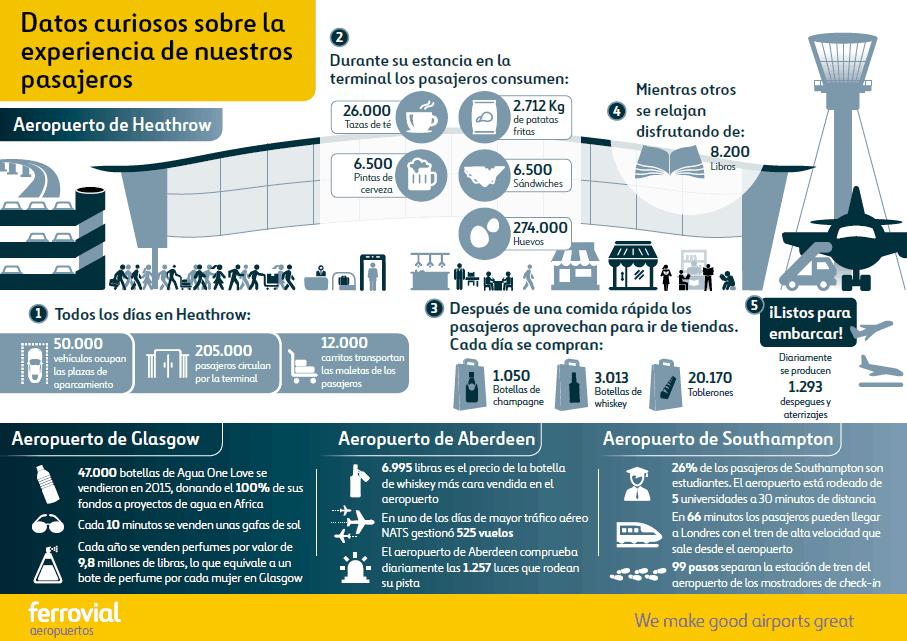 datos curiosos sobre aeropuertos y pasajeros