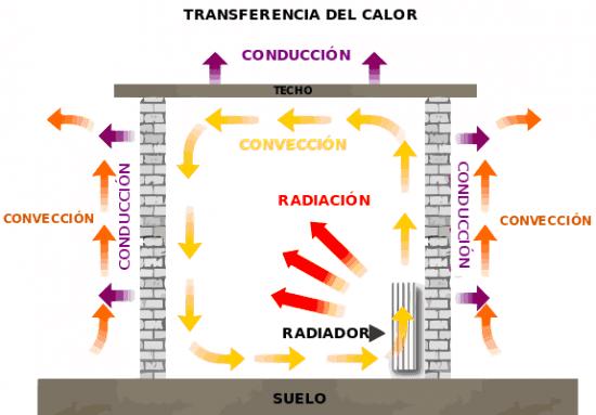 Metodos de transferencia de calor