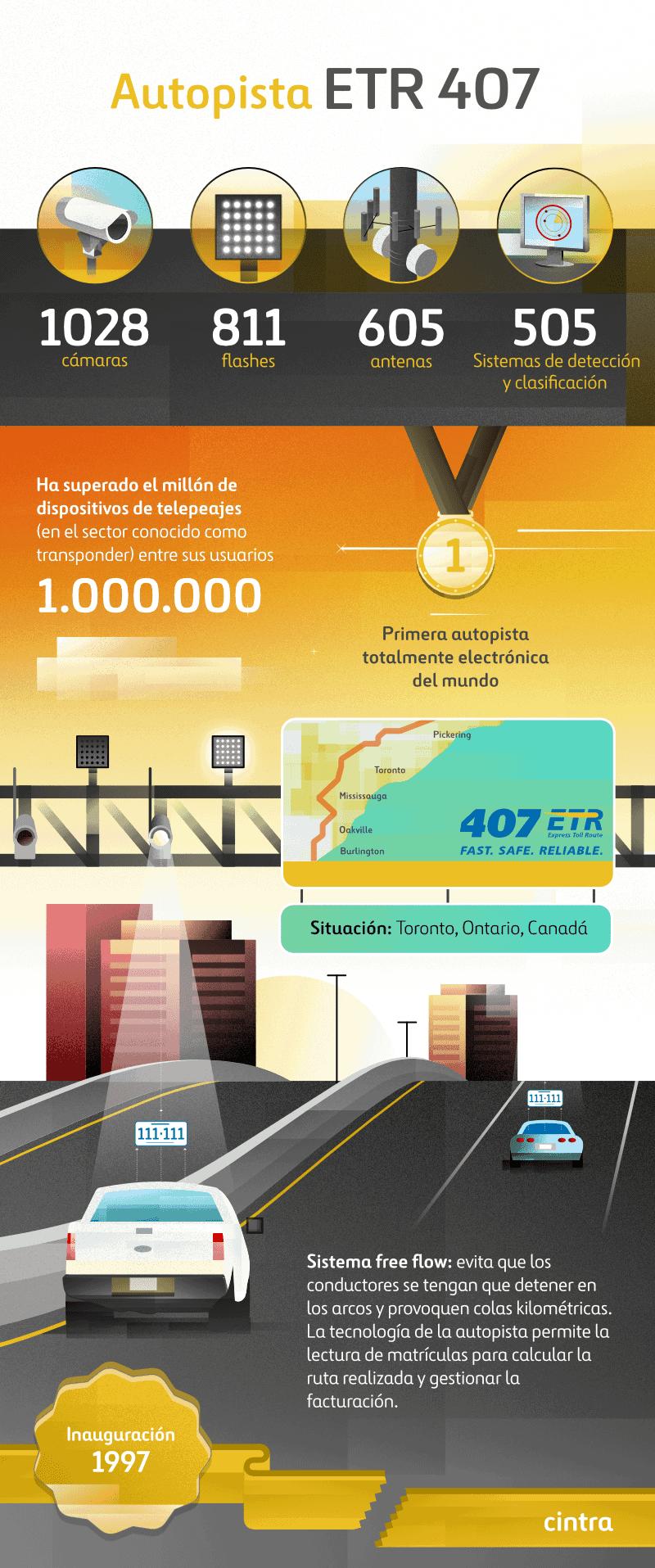 Infografía 407 ETR autopista en Canada