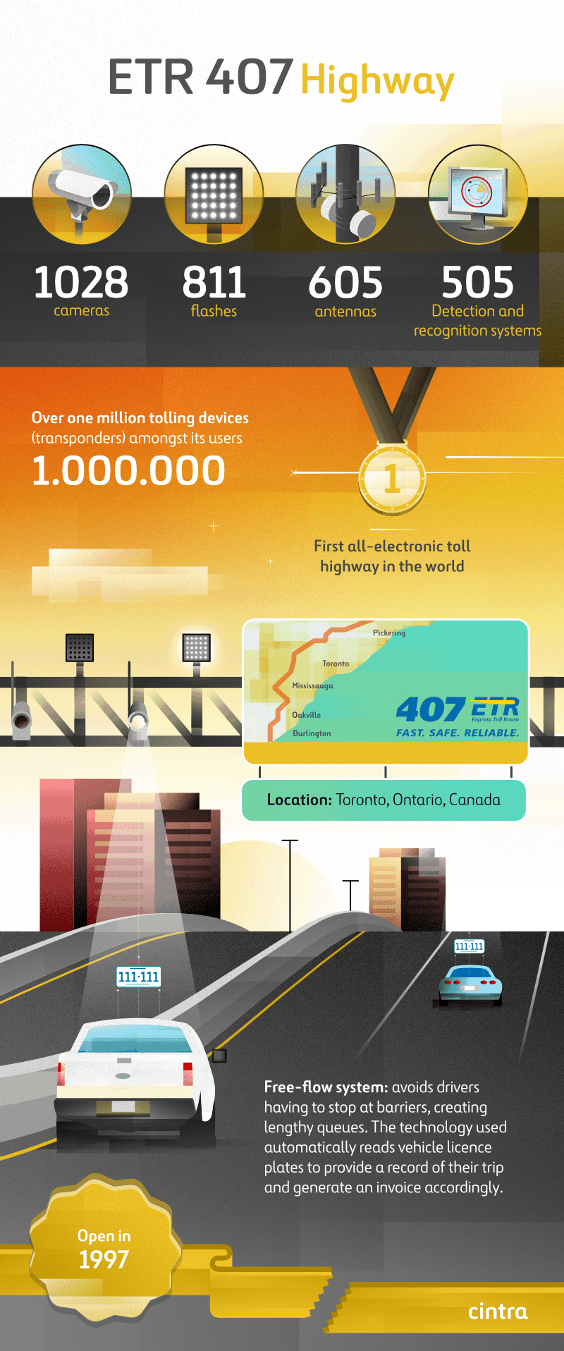 Infography of the 407 ETR Highway in Canada