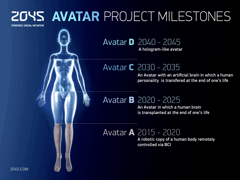 Initiative 2045 an avatar showing the project stages