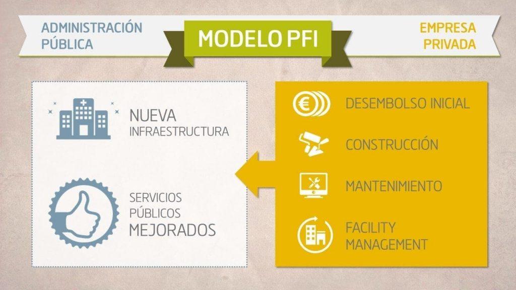 private finance initiative model (PFI)