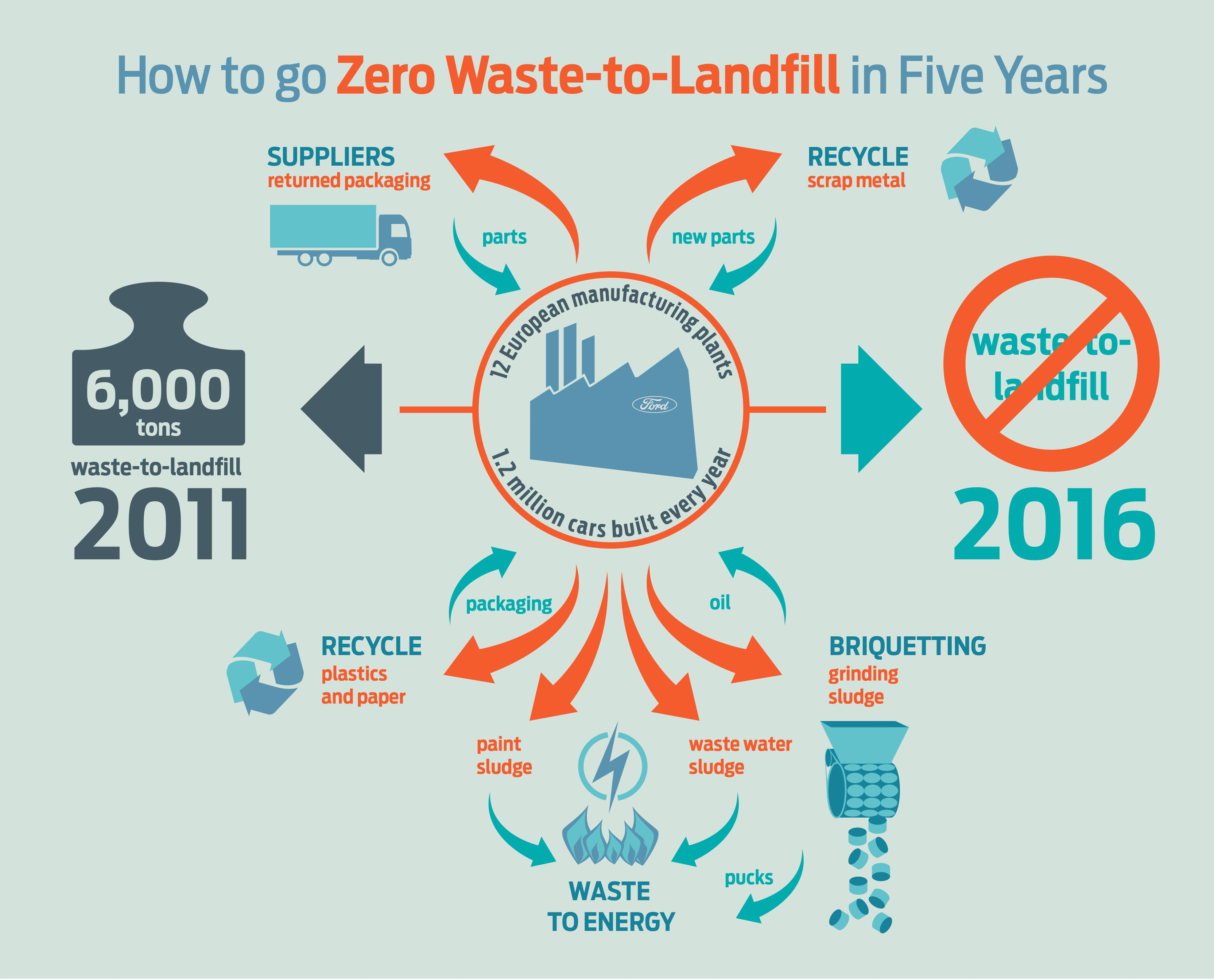 zero waste to lanfill ford infographic