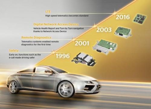 coches conectados evolución