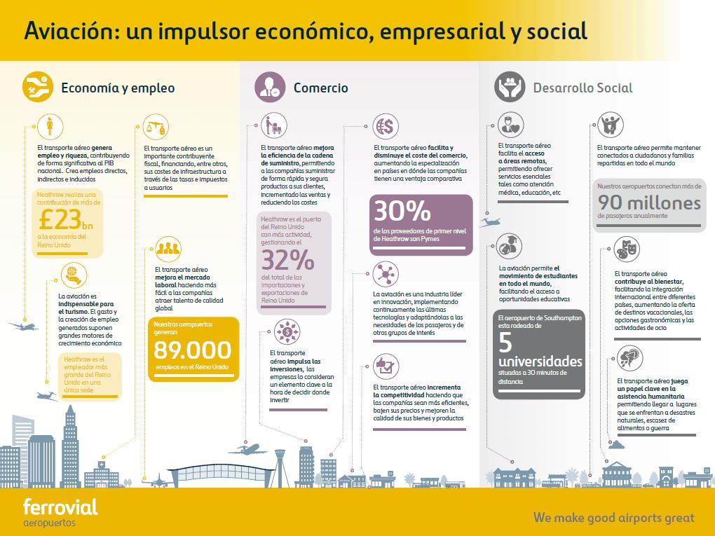 sector de la aviación en reino unido impulsor económico y social infografía
