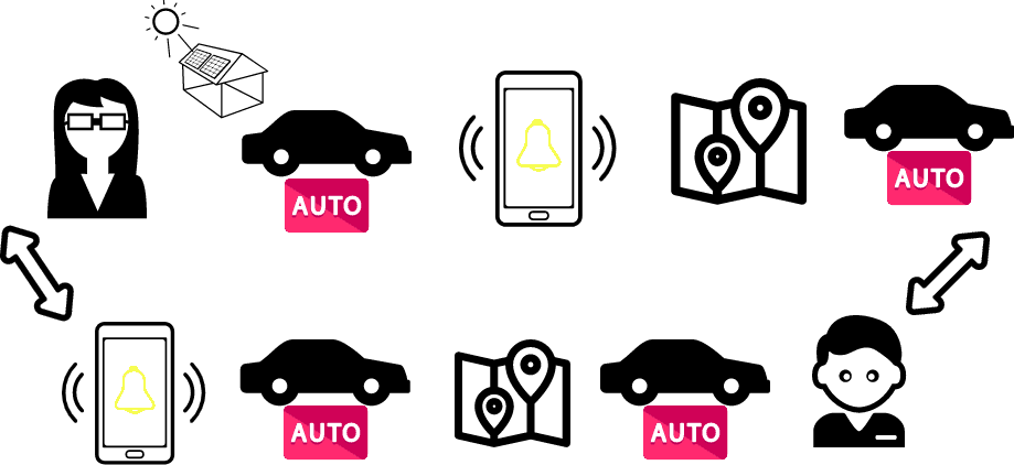 cómo funciona Maas movilidad como servicio