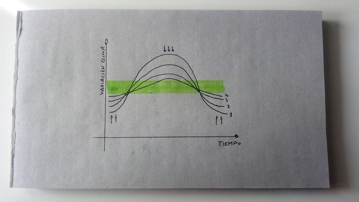 Variación temperatura exterior