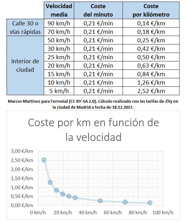 Coste por km Zity en Madrid