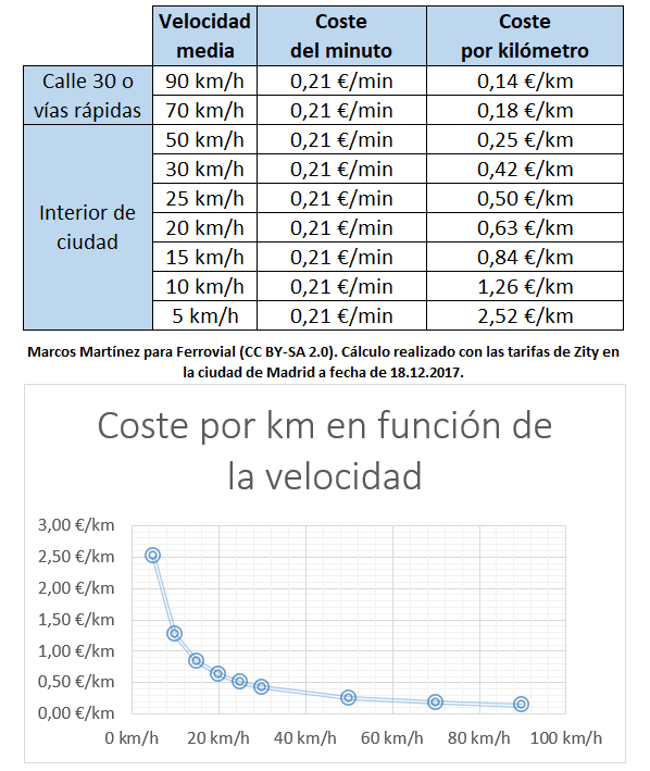Cost per km Zity in Madrid