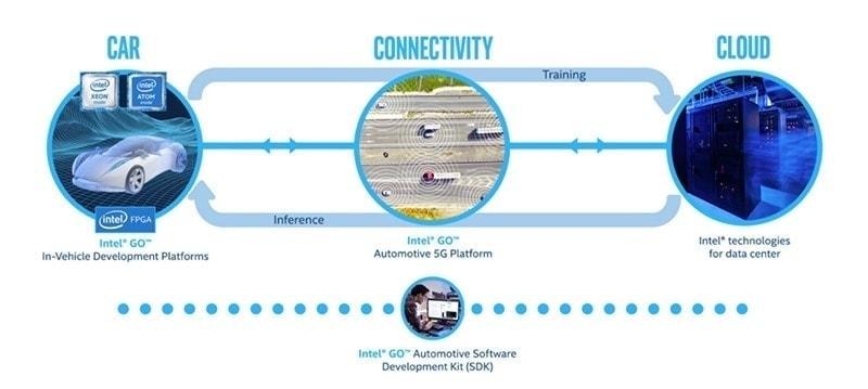Infografía sobre el desarrollo de software de coches autónomos