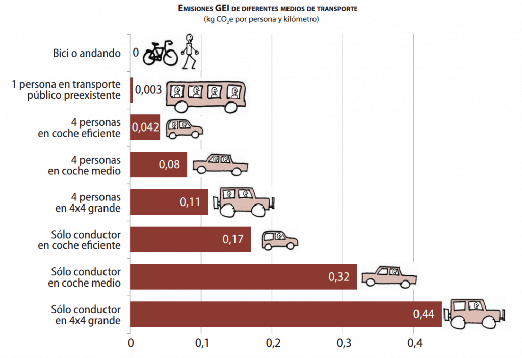 emissions per vehicle