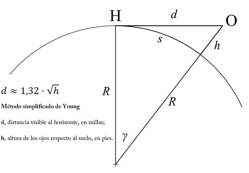 Imagen que representa la fórmula de la distancia al horizonte para el trazado de vías romanas. Método simplificado de Young