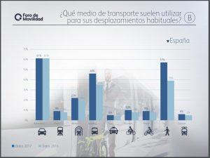 gráfico de los medios de transporte utilizados en España