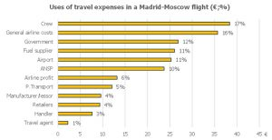 uses of travel expenses in a Madrid-Moscow flight