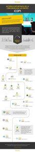 Infografía sobre la historia de la COP