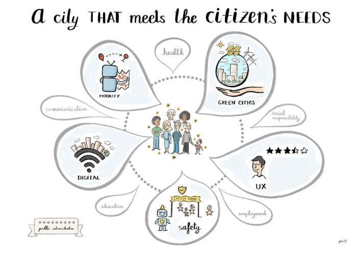 Picture about citizen needs