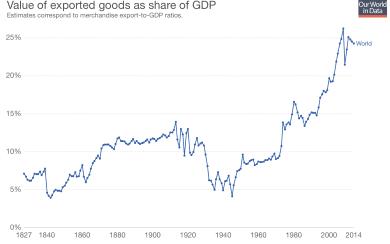 grafica valor bienes exportados 2016