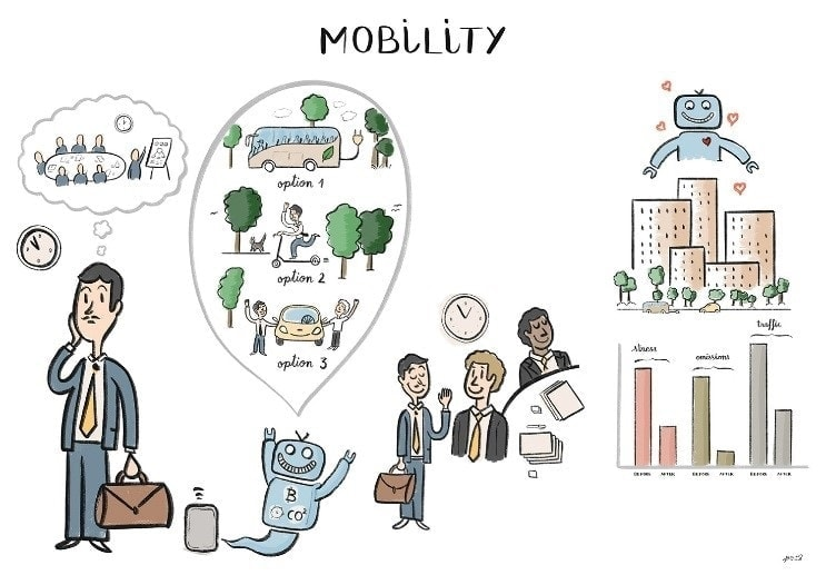 Picture: Electric, digital and interconnected mobility
