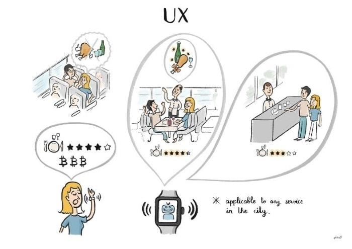ilustración sobre experiencia de usuario