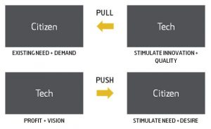 Citizen and tech in cities
