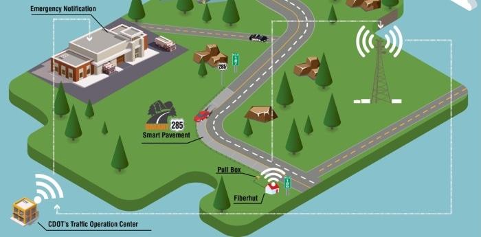 Infografía como funcionan carreteras integradas.