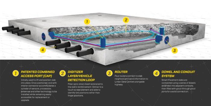 Infografía bloques modulares pavimentos inteligentes