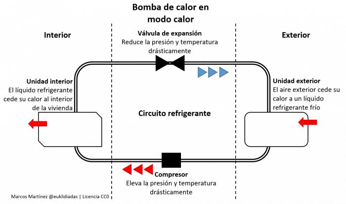 Esquema que refleja el funcionamiento de la bomba de calor cuando está en modo calor