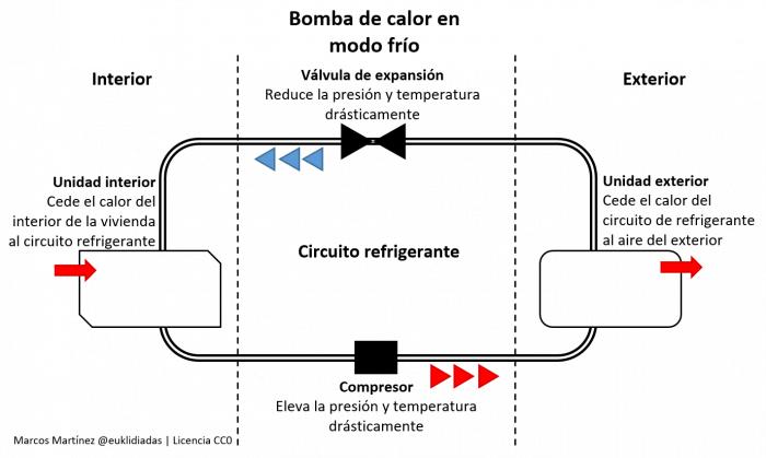 Esquema que refleja el funcionamiento de la bomba de calor cuando está en modo frío