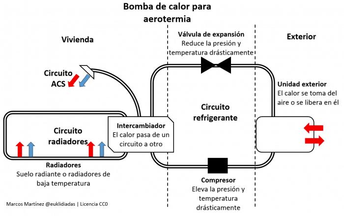 Esquema que refleja el funcionamiento de la bomba de calor para anotermia