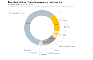Chart airport breakdown