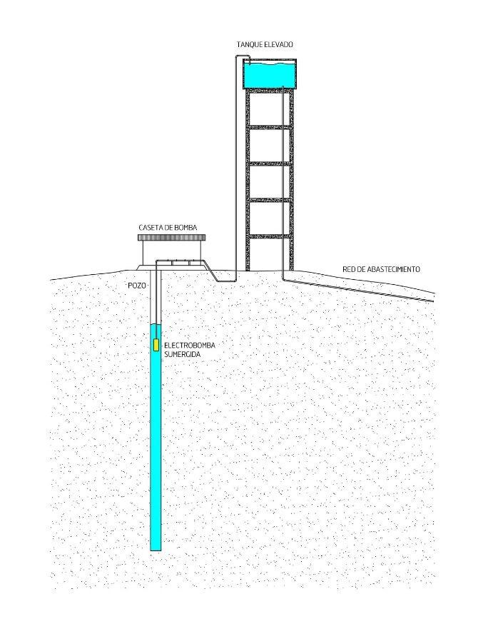 Imagen del esquema del funcionamiento de la red de agua