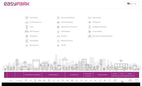 Imagen del resumen de características que tienen que cumplir las smart cities