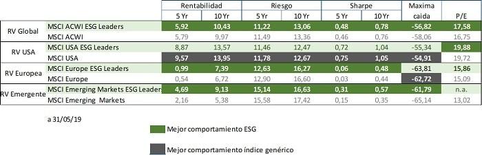 indices sostenibles tienden a mejorar la rentabilidad por unidad de riesgo